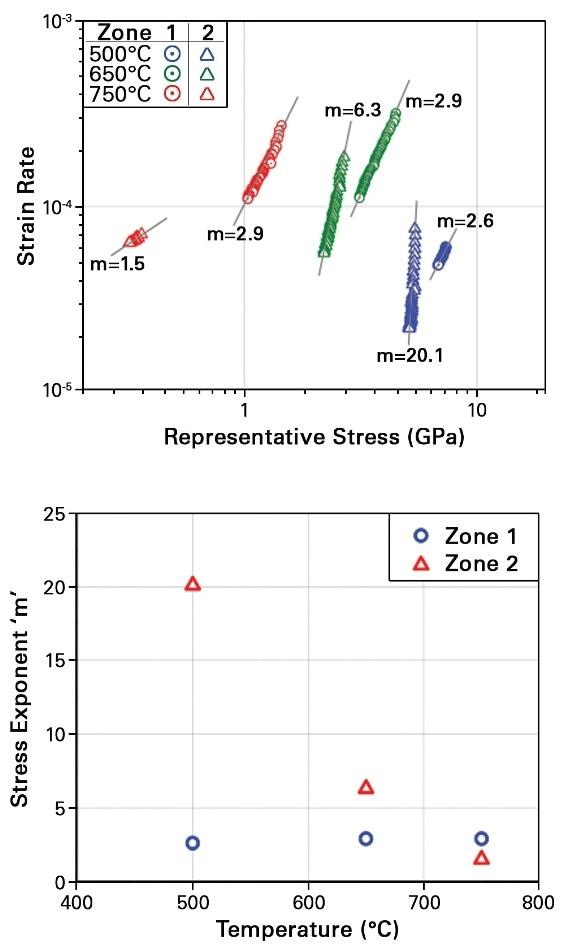 (Top) Strain rate versus stress from each creep test, showing how stress exponents are calculated. (Bottom) The changing stress exponent for Zone 2 suggests a changing creep mechanism, while the consistent results for Zone 1 suggest a constant mechanism.