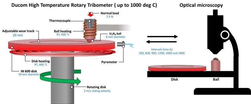 The test parameters involved in the Ducom High Temperature Rotary Tribometer configured with the Ball on Disk feature. For the purposes of this high temperature study, an open-airating system developed by Ducom was used, whereas the ex-situ tribology test method involved the use of optical microscopy for imaging of the wear scar on ball and disk every 300 seconds.