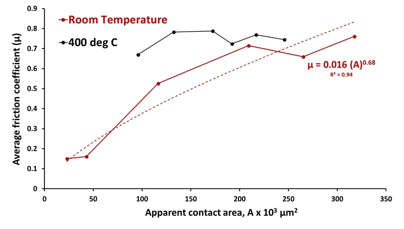 Changes in average friction coefficient as a function of apparent contact area for test at room temperature and 400 °C. The apparent contact area was calculated using the mean wear scar diameter of the ball. Herein, the average friction coefficient was plotted as a function of the apparent contact area that was obtained through calculations every 300 seconds. During the room temperature test, the friction coefficient was found to exhibit a 2/3rd - power law relationship with the apparent contact area; however, the friction coefficient remained independent of apparent contact area at 400 °C.