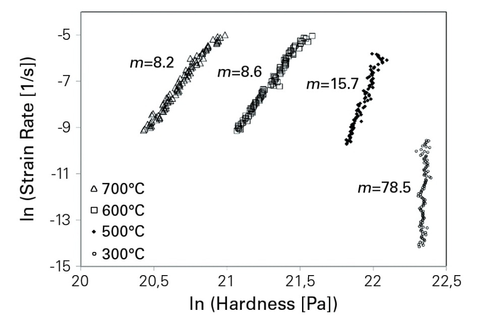 Strain rate in a function of hardness. The stress exponent, m, calculated for the different creep experiments is shown next to the relevant data.