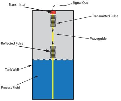 Guided wave radar uses a waveguide to conduct microwave energy and from the fluid surface.