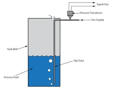 Bubblers sense process fluid depth by measuring the hydrostatic pressure near the bottom of the storage vessel.