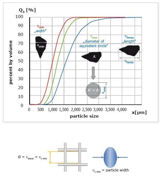 Sieve Analysis and Image Analysis Correlation Made Simple