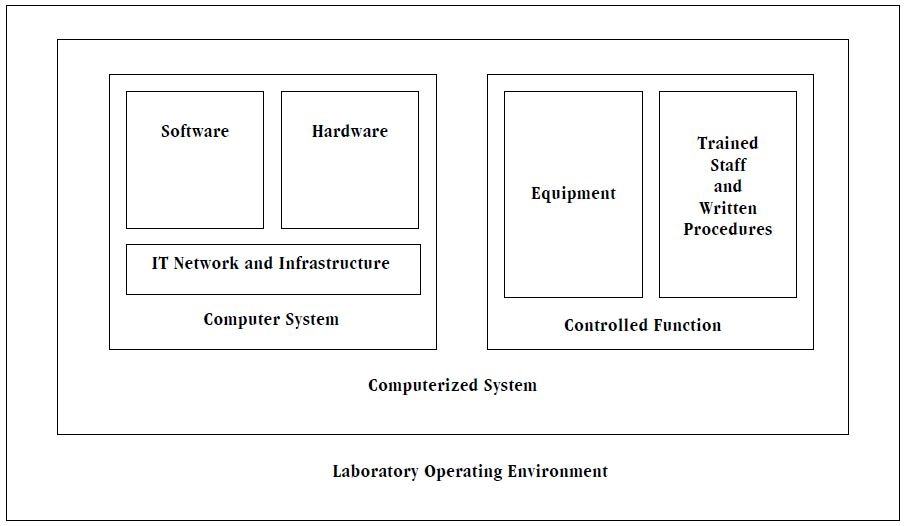 Elements of a Computerized System
