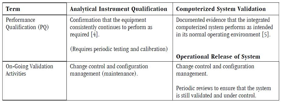 Differences in qualification terminology between Analytical Instrument Qualification and Computerized System Validation.