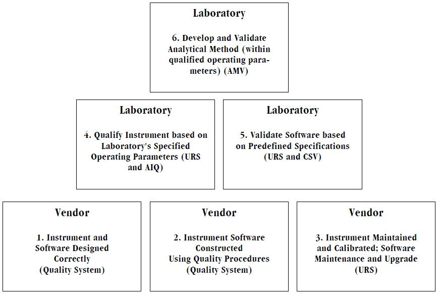 Relationship between Analytical Instrument Qualification, Computer System Validation and Analytical Method Validation.