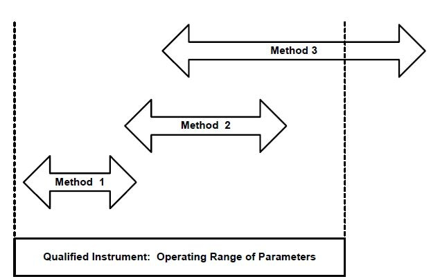 Relationship between Analytical Instrument Qualification and Analytical Method Validation