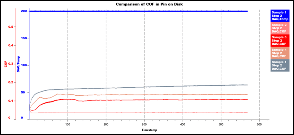 comparison of COF in pin on disk