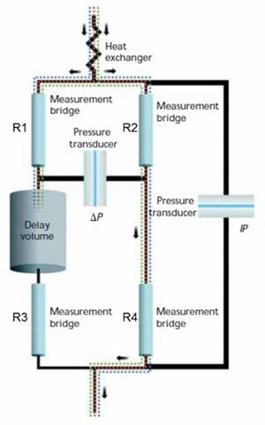 The capillary bridge used in a differential viscometer. IP and DP are the integral and differential pressure transducers. The bridge is balanced (so that