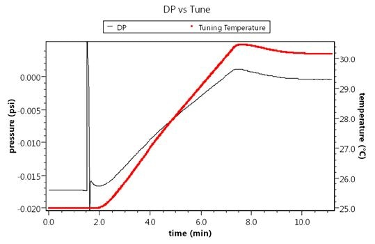 Thermal bridge tuning takes just ten minutes and does not require excessively difficult temperature regulation. The black graph shows the change in DP signal vs. temperature of the tuning capillary.