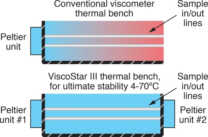 Thermal regulation of the ViscoStar III bench utilizes two Peltier units to eliminate thermal gradients and concomitant signal drift.