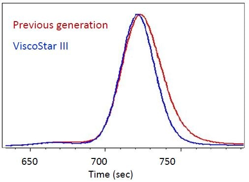Chromatogram of BSA monomer and dimer, shown in the DP signals of the previous generation of viscometer (red) and the ViscoStar III (blue). The ViscoStar III greatly reduces artificial band broadening induced by the slow DP transducer of previous generations, allowing for resolution of the BSA dimer at 670 sec.