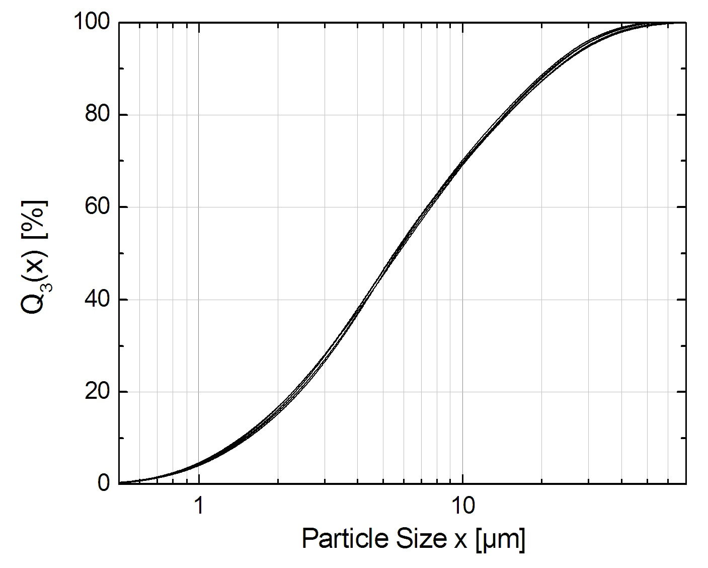 Particle Size Distribution of Chocolate