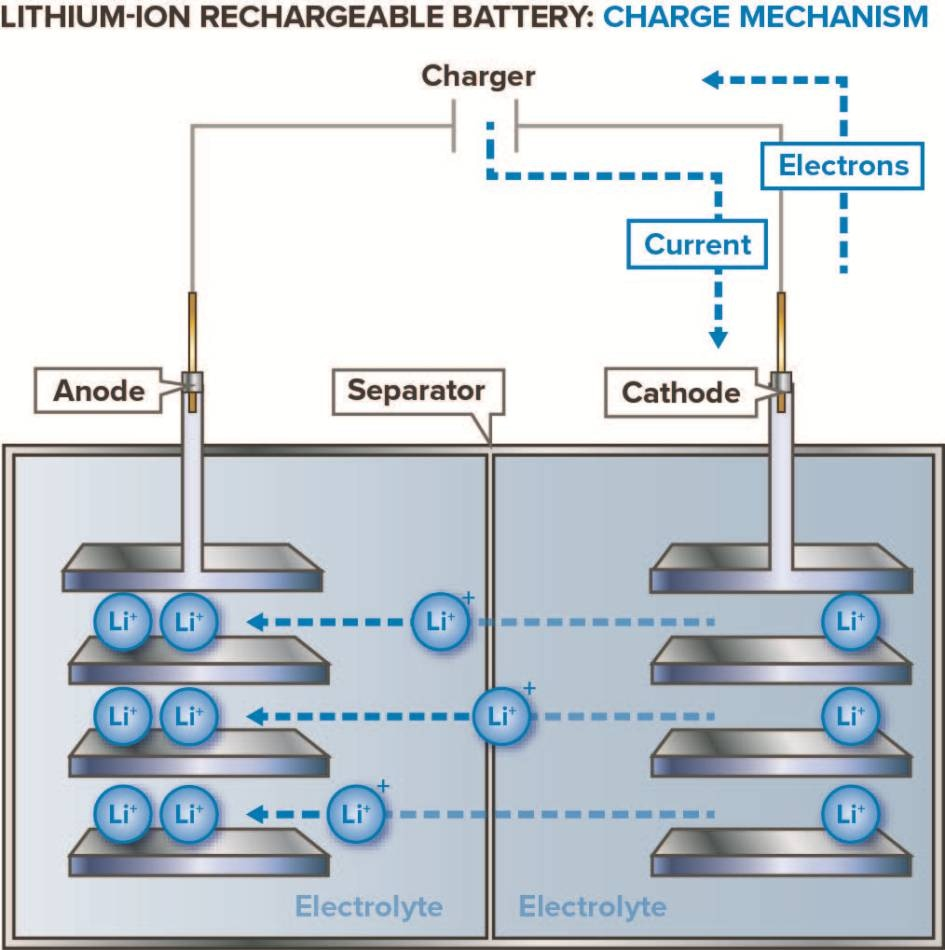 Lithium Ion Battery >> How Do Lithium Ion Batteries Work