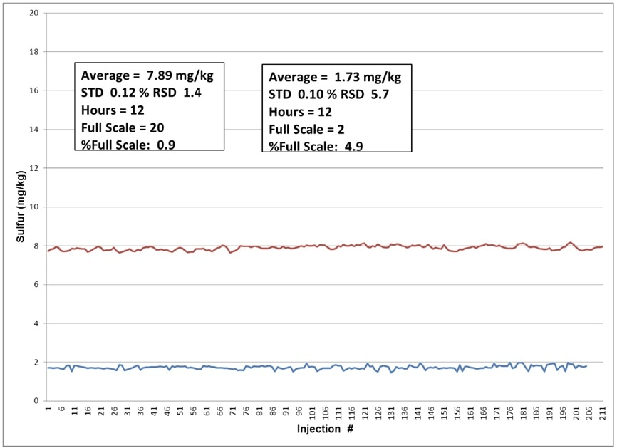 Test results for the NSure when air is both the combustion gas and the carrier gas.