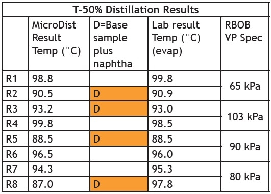 T-50% Distillation Results MicroDist vs. Lab Result Agreement for Full-Range of Vapor Pressure