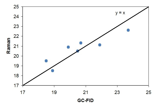 Limonene concentration determinations of a 7-sample test set using both GCFID and Raman techniques.