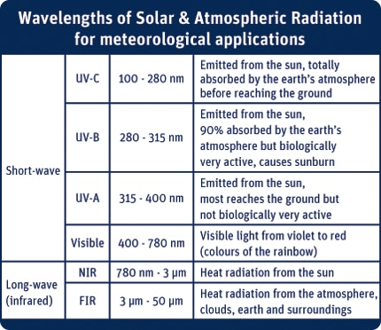 What is Solar Radiation?