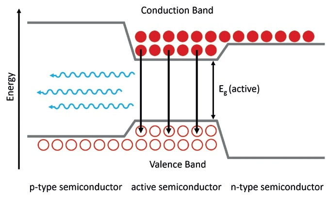 Double heterojunction light emitting diode band structure. Holes are shown as hollow circles and electrons as filled circles. Recombination of electrons and holes generates photons with an energy equal to Eg (active). Adapted from Wagner.