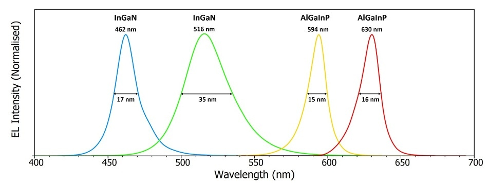Electroluminescence spectra of InGaN and AlGaInP LEDs showing the peak wavelengths and FWHM of the emission. The voltage applied to each LED was adjusted to achieve a current of 20 mA. Δλem = 0.1 nm.