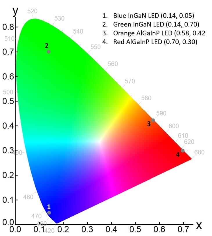 Chromaticity coordinates of the emission from the four LEDs in CIE 1931 color space, calculated using Fluoracle from the electroluminescence spectra in Figure 3.