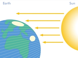 Angle of Incidence of Solar Radiation