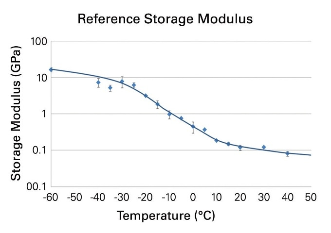 Storage Modulus of the tread compound of a winter tire measured at temperatures between -60°C and 40°C.