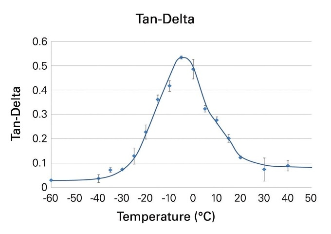 tan(δ) at a frequency of 75 Hz of a tread compound of a winter tire measured at temperatures between -60°C and 40°C.