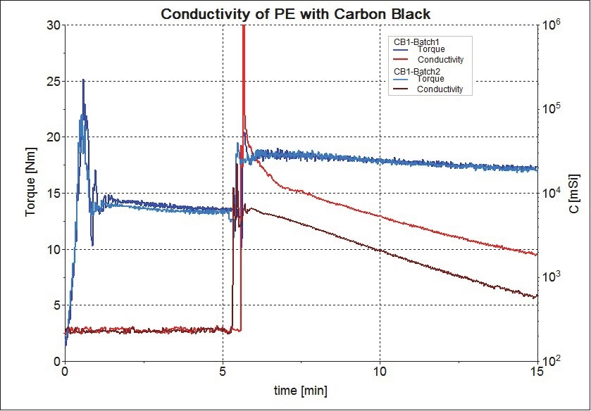 Variance of two batches of carbon black type 1 (sample 1 and sample 2).
