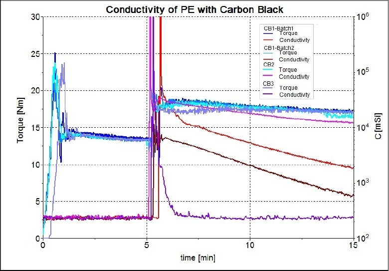 Rheograms of all four types of carbon black tested.