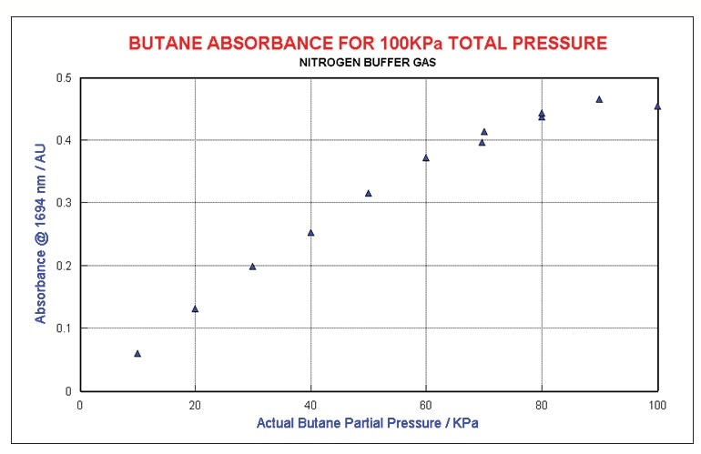 Butane at constant total pressure