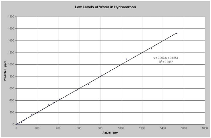 Predicted vs Actual Water in Hydrocarbon