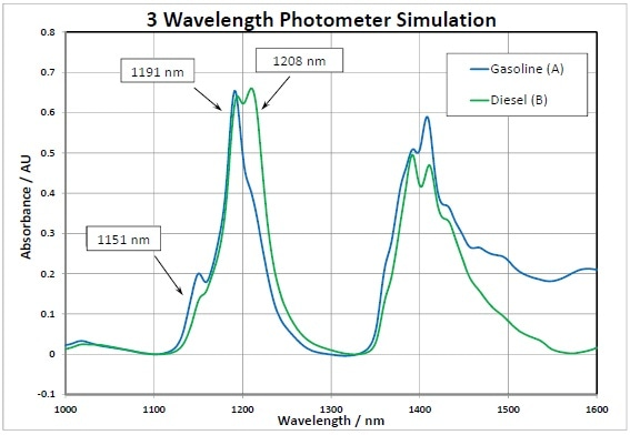 Photometer Simulation