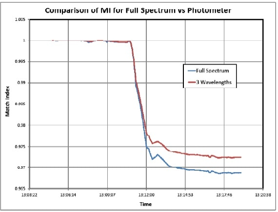 Photometer Simulation Results