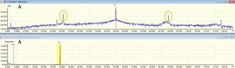 Dynamometer and motor efficiency test results. (A) Unbalance and misalignment (circles) detected in original motor.