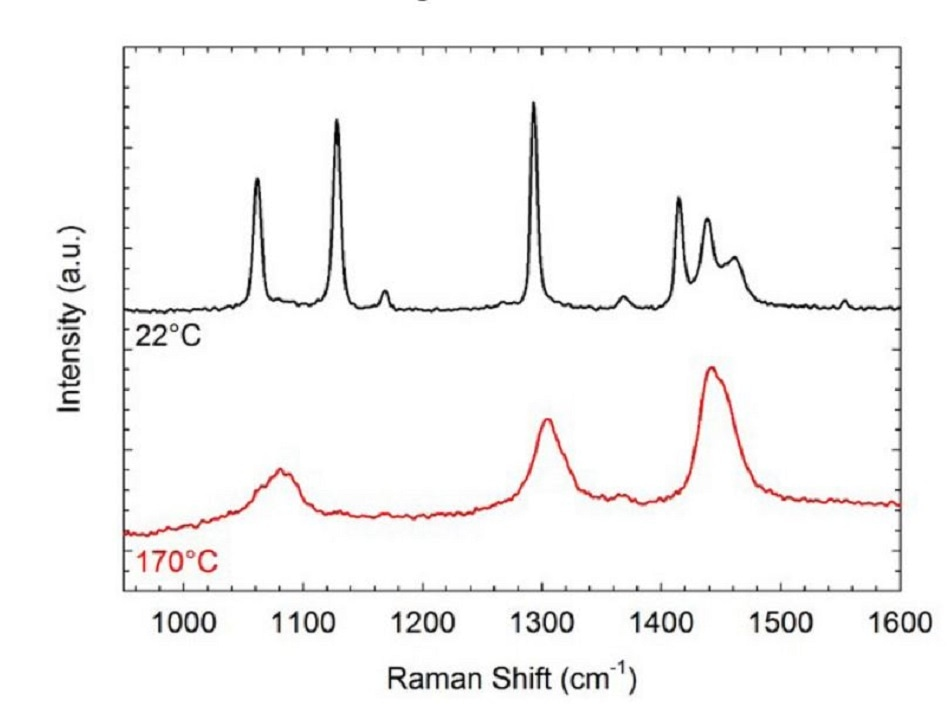 Raman spectra of polyethylene at temperatures corresponding to the semi-crystalline state (22 °C) and the amorphous state (170 °C).