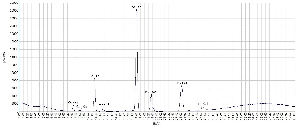 Spectrum of a CIGS solar cell acquired with an excitation voltage of 50 kV and a thin Cu filter. The measurement time is 30 seconds, sufficient to generate intense element characteristic peaks.