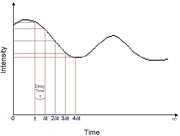 Schematic showing the fluctuation in the intensity of scattered light as a function of time.