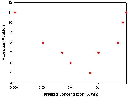 A plot of the attenuator position automatically selected by the Zetasizer Nano at various Intralipid concentrations diluted in DI water