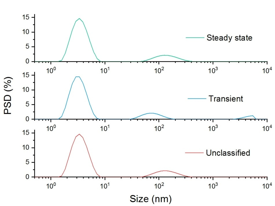 Steady state, transient and unclassified particle size distributions for a sample of aggregated lysozyme.