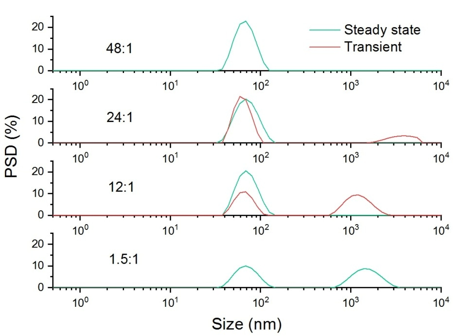 Intensity weighted particle size distribution for a sample of 60nm latex dispersed in 10mM NaCl, doped with a 1.6 um latex at a range of different ratios.