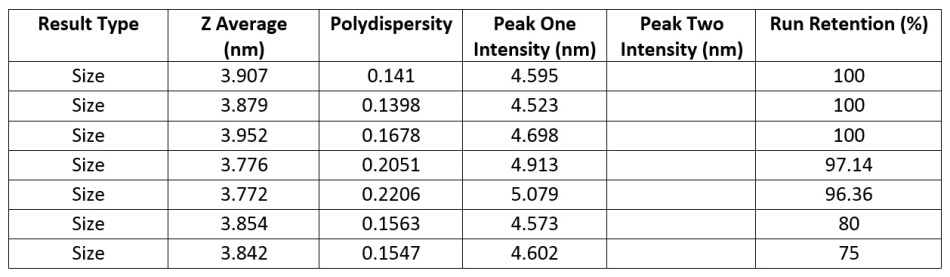 Numerical results for a series of measurements for a sample of 1mg/ml lysozyme