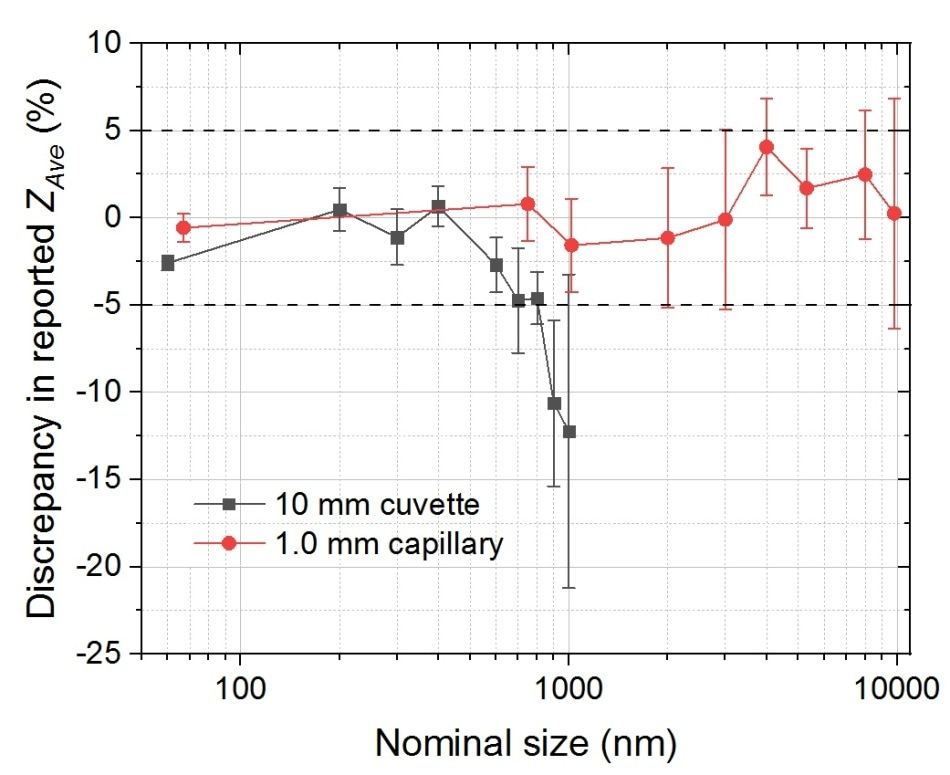 Discrepancy in the measured particle size, derived from cumulants analysis, and associated error, compared to the specified nominal size of a range of NIST traceable polystyrene latex particles, measured in both a 10 mm cuvette and 1 mm capillary.