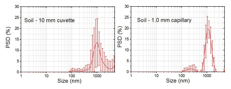 Intensity weighted particle size distributions for a polydisperse sample of soil, measured both in a 10 mm cuvette (left), and a 1 mm capillary. The distribution represents the average of 10 measurements and corresponding standard deviations. The measurements in the capillary show better repeatability shown by the narrower error bars, and a better resolved result.