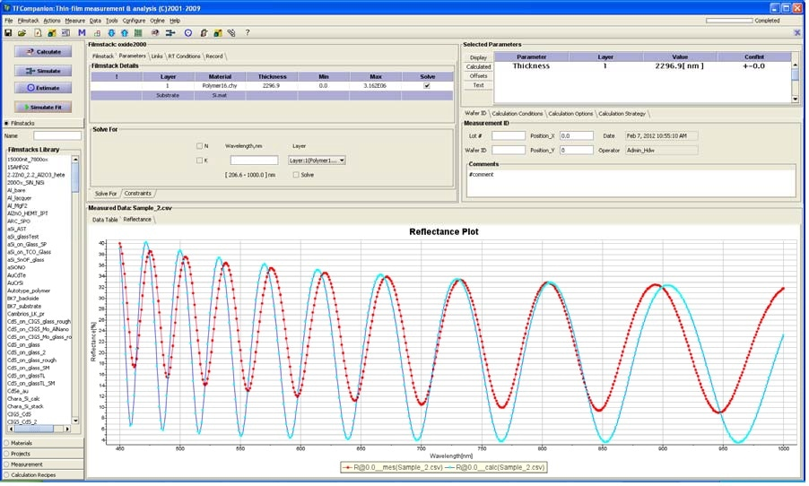 Using direct fit shows that R.I is not correct – it should be adjusted to have a good fit between measured data and the model. The amplitude of the oscillations is a measure of optical contrast (refractive index difference) between two materials of the interface.