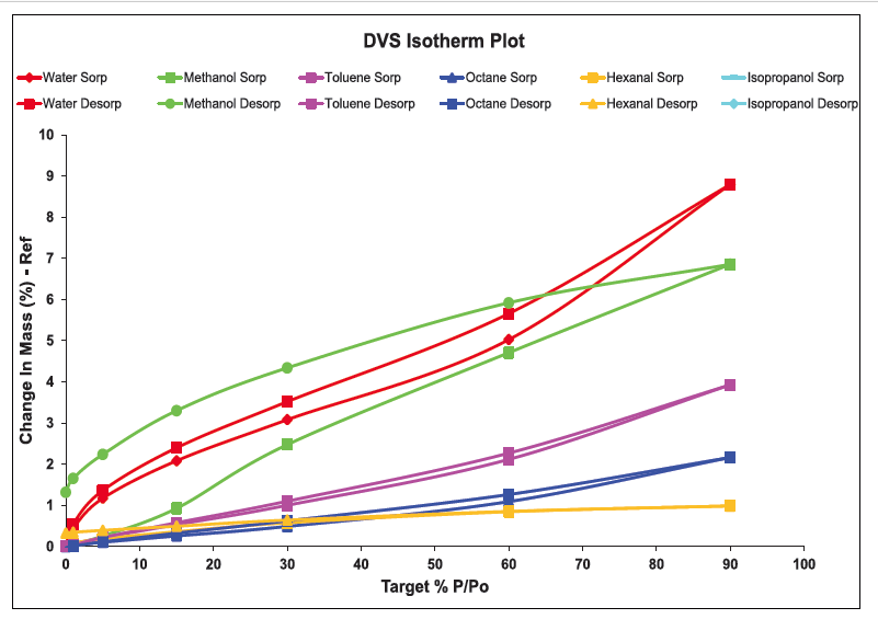 DVS Endeavour sorption and desorption isotherm data collected on a single sample using multiple different solvents