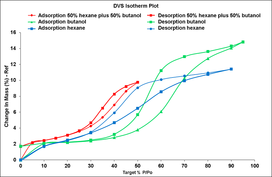 DVS Endeavour sorption and desorption isotherm data collected using one single solvent (butanol and hexane) and a mixture between the 2 solvents (mixture of 50% butanol and 50% hexane).