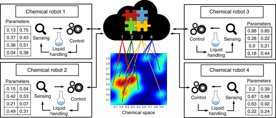 Schematic describing the concept of real-time networked chemical robots. Here four physically separated units (ChemPUs) are connected to a cloud via the internet. They receive the reactions parameters from the cloud in order to explore a chemical space in an optimised way, when the reactions are done the analysis results are returned and shared trough the cloud.