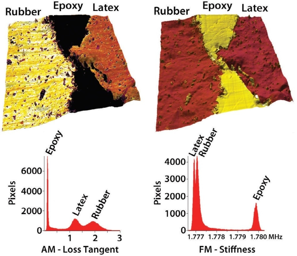 Mechanical mapping of a bonded polymer interface – AM-FM Viscoelastic Mapping Mode images and histograms of (left) loss tangent and (right) second mode frequency overlaid on topography for a rubber-epoxy-latex sandwich. Imaged with the Cypher S AFM; scan size 5 μm. Different sample components are clearly distinguished by the AM loss tangent of viscoelastic damping. They are also resolved by the FM frequency, which is proportional to elastic stiffness, despite very similar modulus values for latex (~40 MPa) and rubber (~43 MPa).