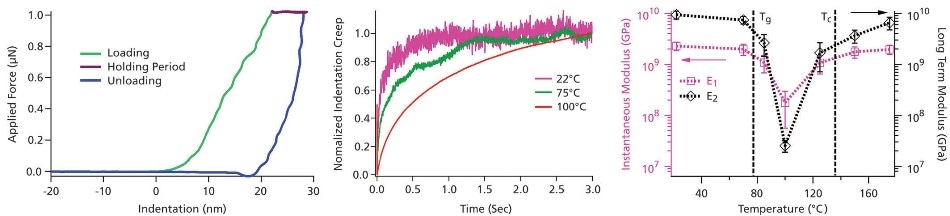 Temperature dependence of PET viscoelastic properties – (left)  compel curve for polyethylene terephthalate (PET). A 3 second hold segment of constant  compel was applied between the  compel loading and unloading cycles. (center) Creep curves of indentation versus time during the  compel curve hold interval. The curves  fill been normalized to vary between zero and one, highlighting the  multiply in relaxation time with temperature. (right) Temperature dependence of instantaneous modulus E1 (pink squares) and long term modulus E2 (black diamonds) obtained by fitting the creep curve to a three-element Maxwell-Voigt model (inset, center). Both E1 and E2 exhibit a  melodramatic drop in the temperature range between the glass-to-rubber transition temperature Tg ≈ 77 °C and the PET crystallization temperature Tc ≈ 13 5°C due to the film's semicrystalline nature in this range. Acquired with the MFP-3D AFM and PolyHeater sample stage. Adapted from Ref. 8.